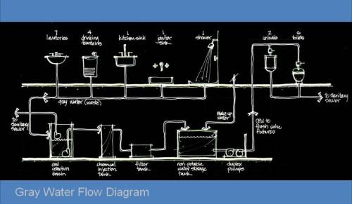 Gray Water Flow Diagram