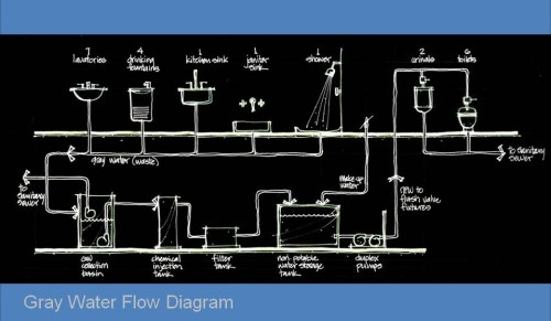 Gray Water Flow Diagram
