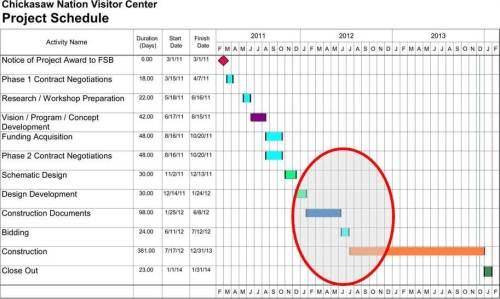 DD-CD schedule