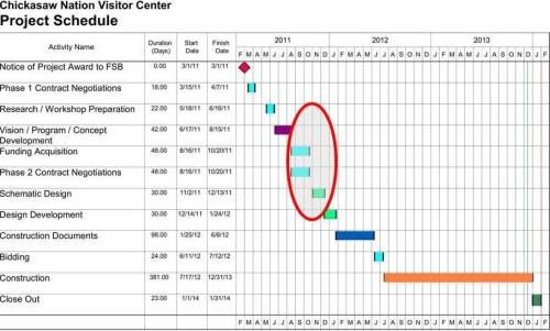 SD schedule
